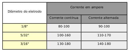 parâmetros Tig