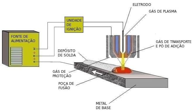 revestimentos de ligas de cobalto com PTA