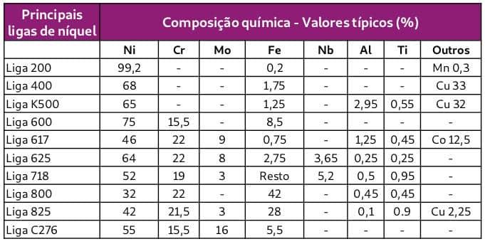 tabela de ligas de niquel